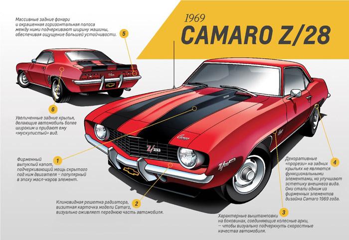 Chevrolet завершает выпуск Camaro пятого поколения